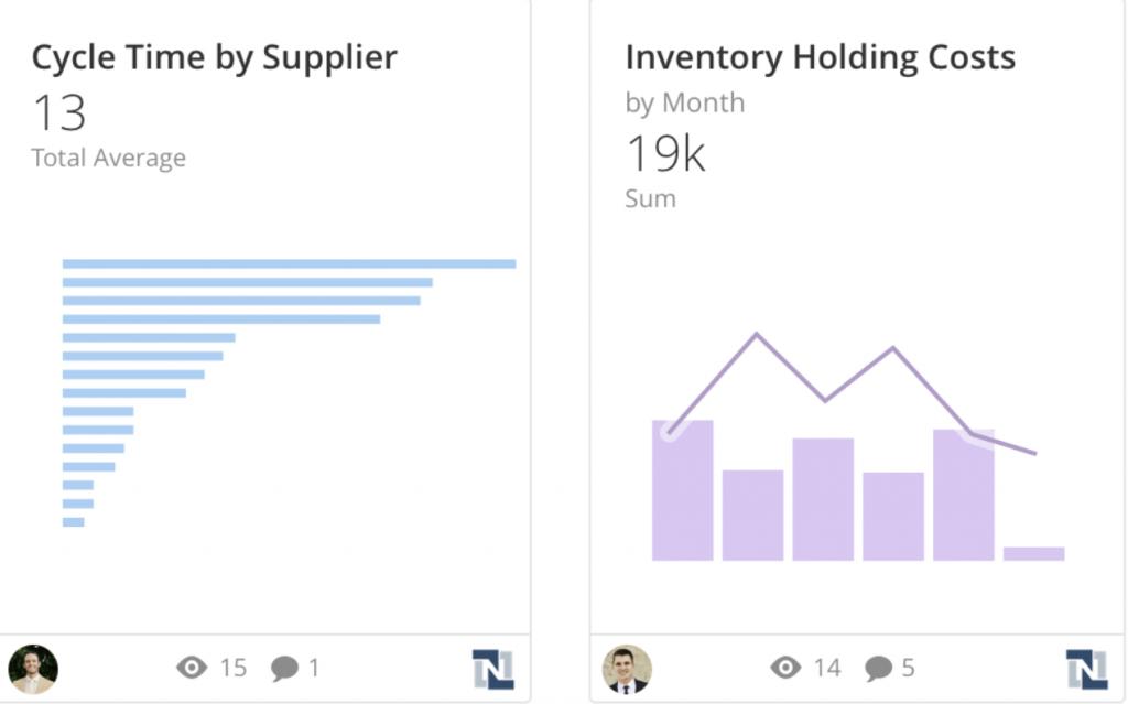 gráficos em análise domo empresas de manufatura